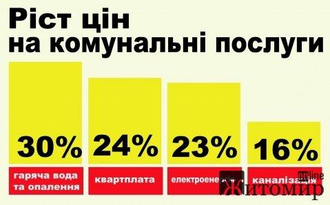За год цены на коммунальные услуги в Житомире подорожали на 30%