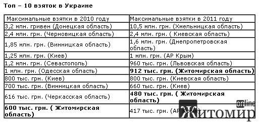 Житомирская область вошла в ТОП-10 по взяткам в Украине