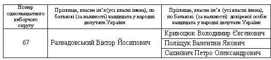 ЦВК зареєструвала довірених особ Віктора Развадовського