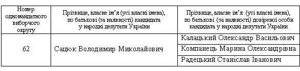 ЦВК зареєструвала довірених осіб Володимира Сацюка