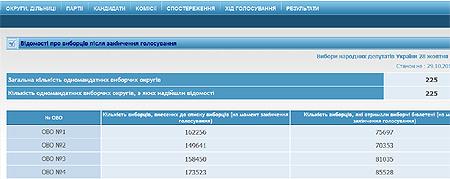 На окрузі Журавського проголосувало більше людей, ніж видали бюлетенів