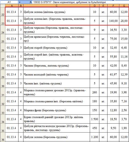Їдальня Януковича купила їжі на 6 мільйонів. Цибулю по 168 гривень