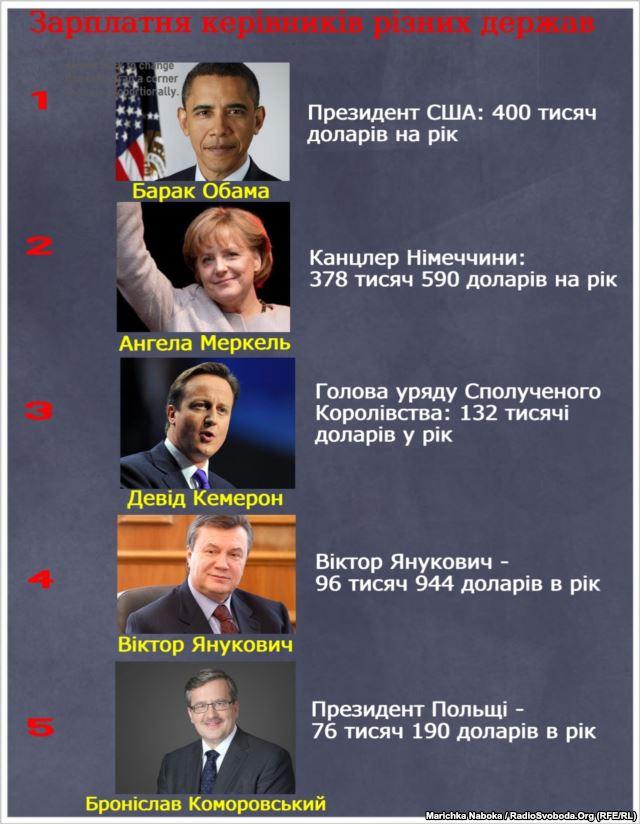 Антикорупційна рада України вимагає перевірити декларацію Януковича