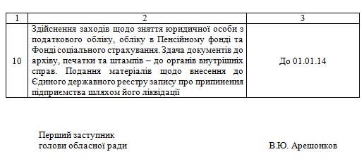 Житомирский облсовет ликвидировал свою коммунальную столовую «Cвітанок»