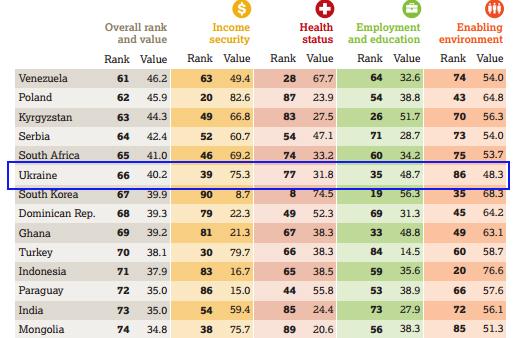 Україна перегнала Росію у рейтингу країн для людей літнього віку