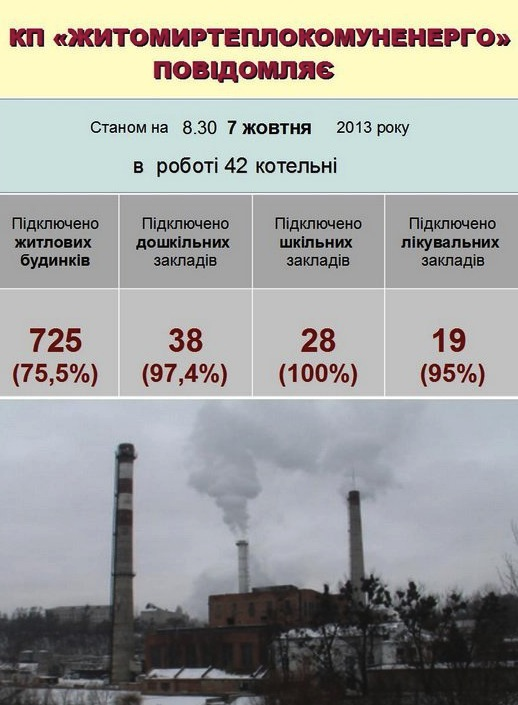 Более 200 житомирских многоэтажек еще без тепла