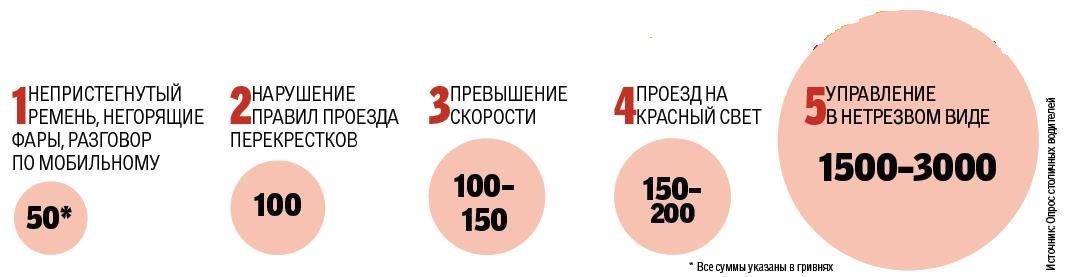 На чем и сколько зарабатывают украинские гаишники