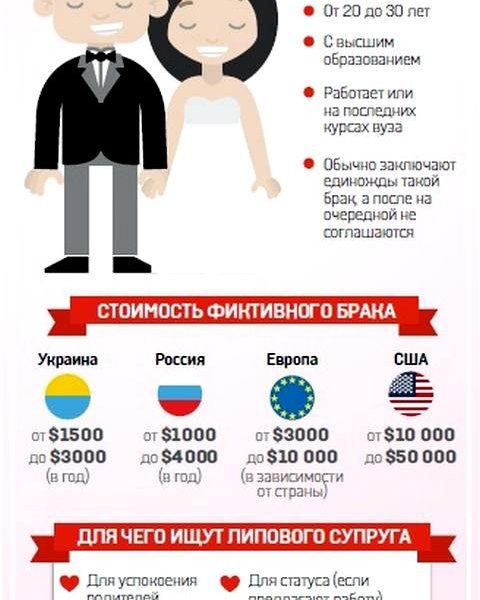 Фиктивные браки за деньги набирают обороты в Украине