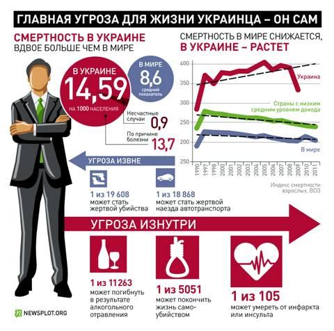 Что в Украине опасно для жизни. ФОТО