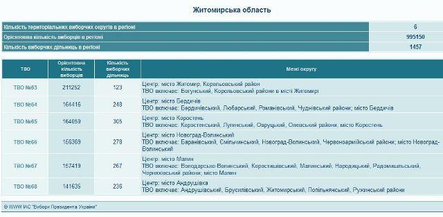 """Малинський виборчий округ змінив номер та """"загубив"""" Брусилівський район"""