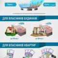 С завтрашнего дня в Украине повысятся тарифы на газ для населения