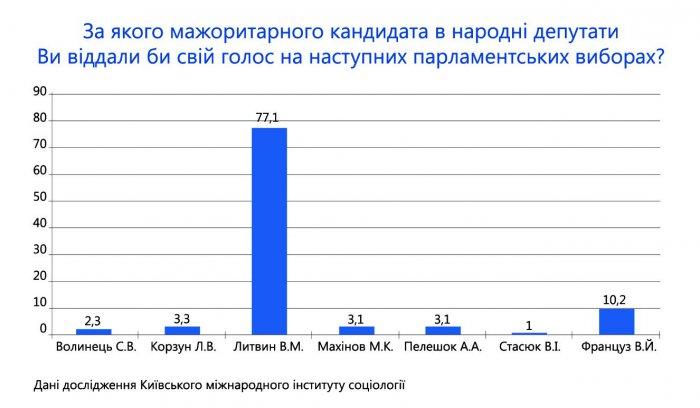 Литвин має найбільшу підтримку у Новоград-Волинському (Баранівці, Червоноармійську, Ємільчино)