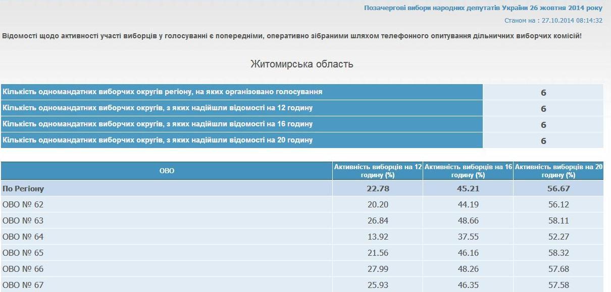 Майже половина зареєстрованих виборців на Житомирщині не проголосувала