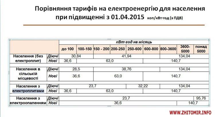З 1 квітня житомиряни платитимуть за електроенергію більше