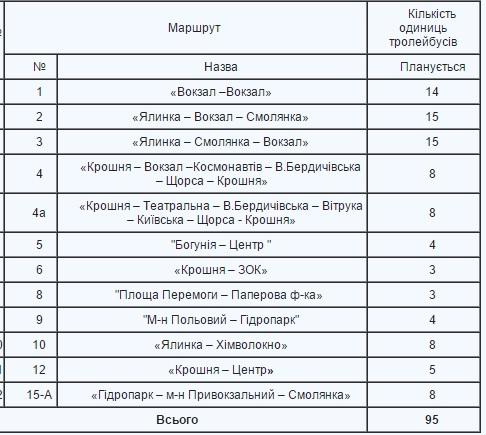 Житомирян запрошують обговорити транспортну концепцію міста