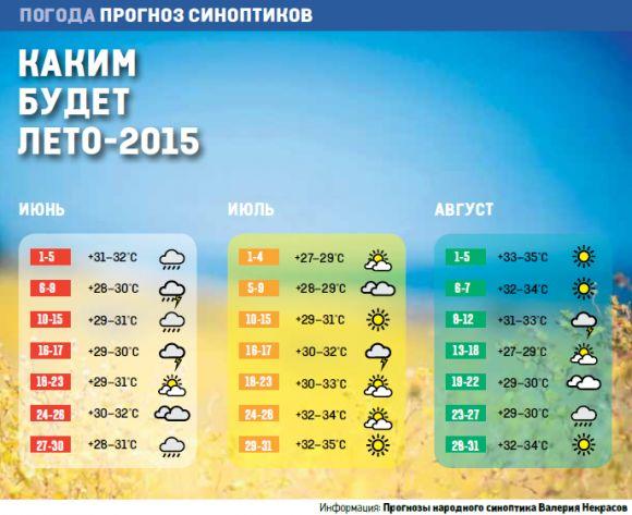 какое лето ожидается в 2016 году