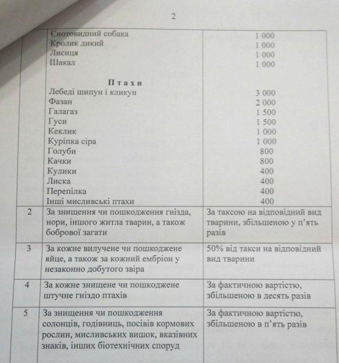 Житомирські браконьєри платитимуть більші штрафи: за лося – 75 тис грн., за кабана – 33 тис. грн.