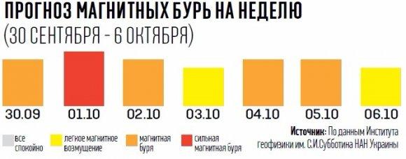 Сильнейшая магнитная буря проверит здоровье украинцев на прочность