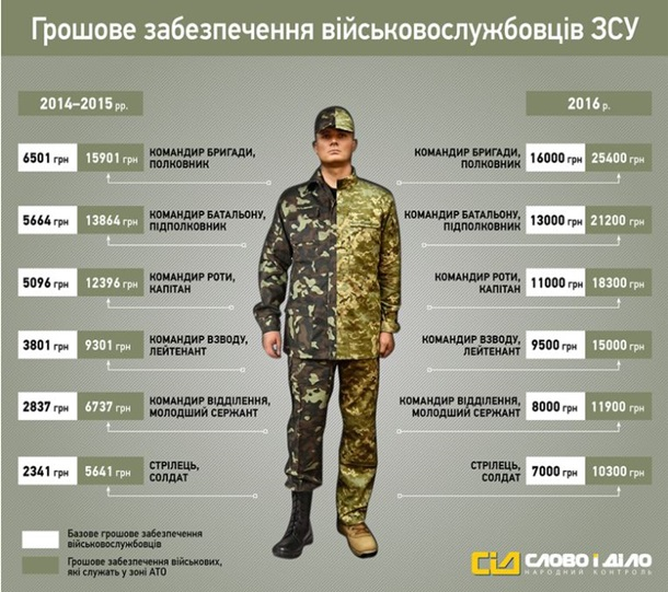 способ, во сколько становятся полковником Григорьевич