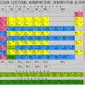 Таблиця Менделєєва поповнилася на 4 елементи