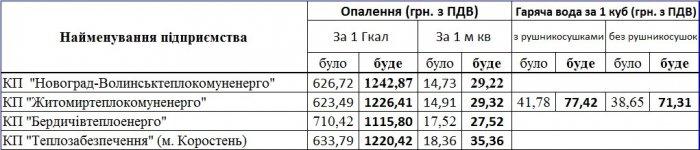 Скільки жителі Житомирщини платитимуть за тепло і воду за новими тарифами?