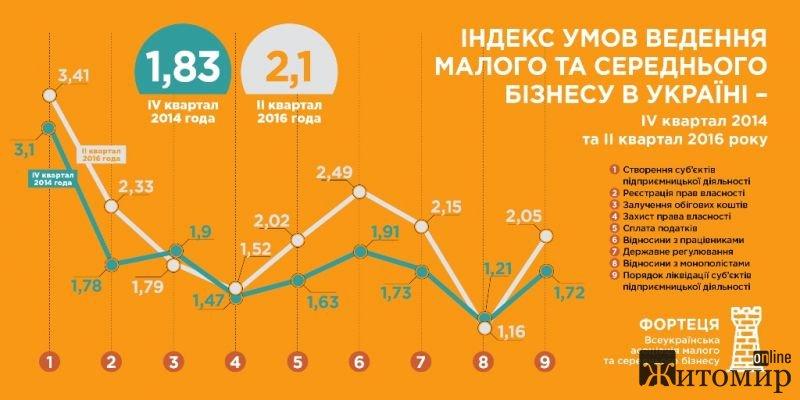 Малий і середній бізнес негативно оцінює умови для роботи в Україні