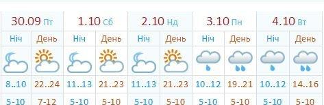 На вихідних у Житомирі очікується до 23 градусів тепла