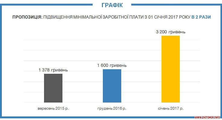 Уряд хоче у наступному році вдвічі підвищити мінімальну зарплату – до 3200 гривень