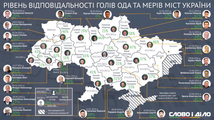 Ігор Гундич виконав 10% своїх обіцянок, а Сергій Сухомлин – 29%