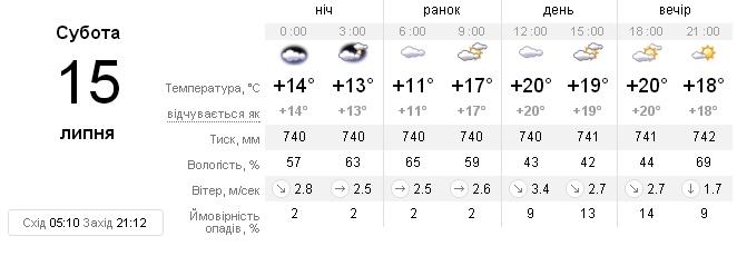 Погода у Житомирі на вихідних