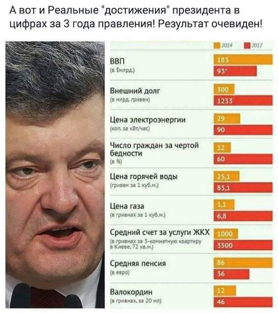 Що зробив порошенко за три роки свого президентства