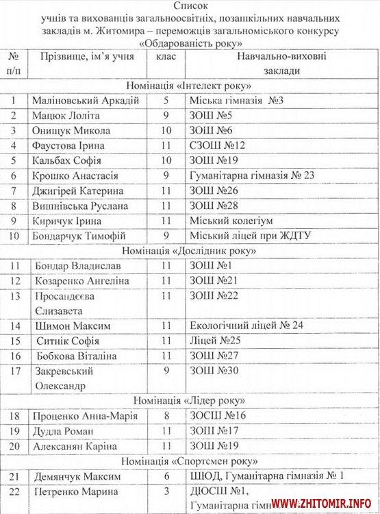 Мер Сергій Сухомлин розпорядився виплатити стипендії обдарованим дітям Житомира