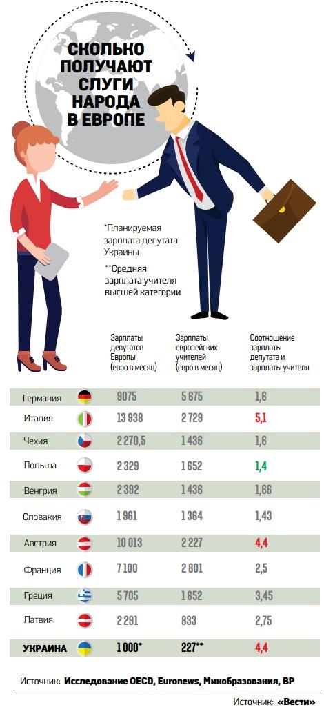 """""""В месяц выдают 200–300 тысяч грн в конвертах"""". Как нардепы повысят себе зарплаты"""