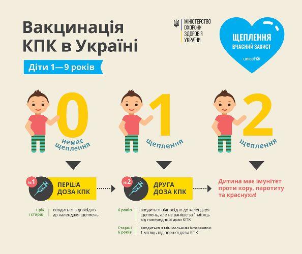 У Житомирській області вакцинували проти кору 47,2% дітей
