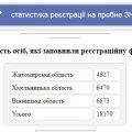 На пробне ЗНО зареєструвалося близько 5 тисяч абітурієнтів з Житомирщини