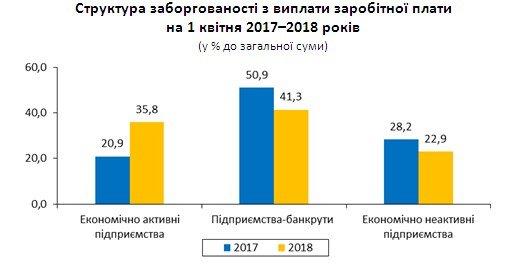 За квітень підприємства Житомирщини заборгували своїм працівникам більше 5 млн гривень