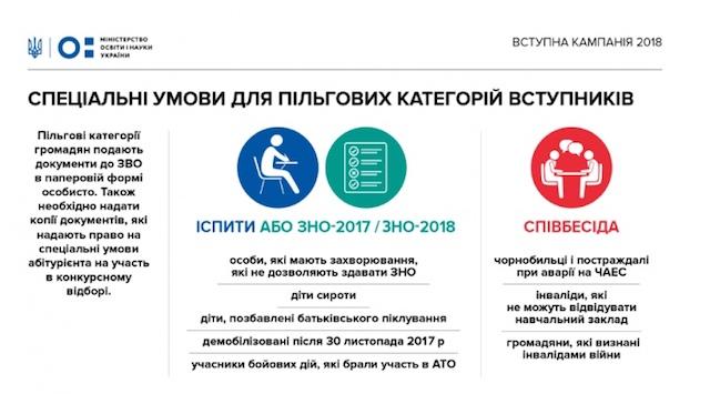 МОН пояснило основні правила вступу до вишів у 2018 році
