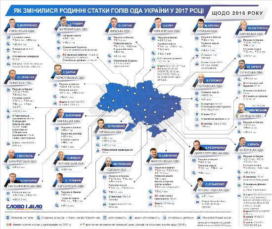 Як змінилися статки голови Житомирської ОДА відносно 2016 року. Інфографіка