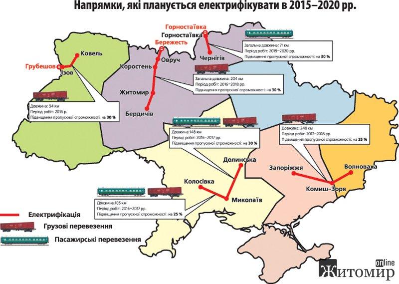 На Житомирщині планується будівництво об'єктів інфраструктури залізничного транспорту з електрофікацією дільниці Держкордон-Овруч-Коростень-Житомир-Бердичів