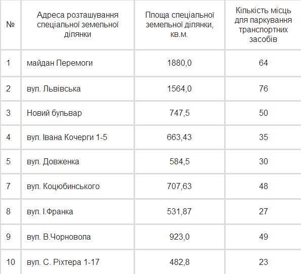 В Житомирі з'явиться 22 офіційних паркомісця