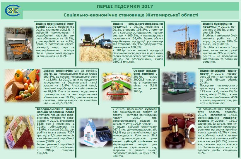 Соціально-економічне становище Житомирської області