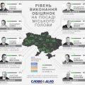 Житомирський міський голова виконав лише 31% своїх обіцянок