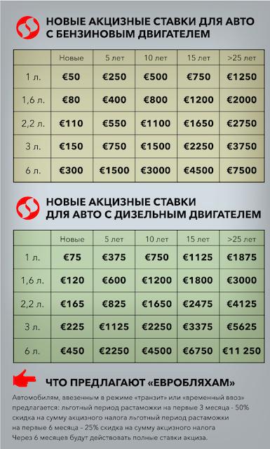 """Депутаты легализовали """"евробляхи"""". Сколько будет стоить растаможка"""