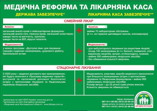 """""""Безкоштовність медицини"""" на Житомирщині - ілюзія чи помилка реформаторів?"""