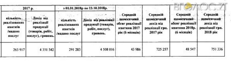 На 4,5 мільйони гривень продали квитків на атракціони у житомирських парках
