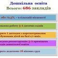 На Житомирщині 91% дітей у віці 3-6 років відвідують дошкільні заклади