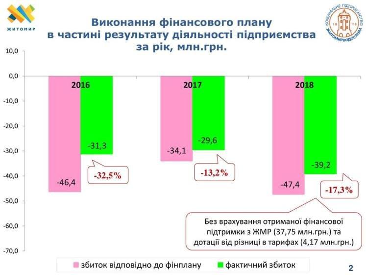 """Більш енергоефективний та менш витратний по воді: Річний звіт КП """"Житомирводоканал"""" 2018"""