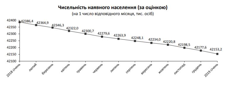 В Госстате подсчитали украинцев