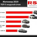 Скільки витратили житомиряни на покупку нових авто минулого місяця