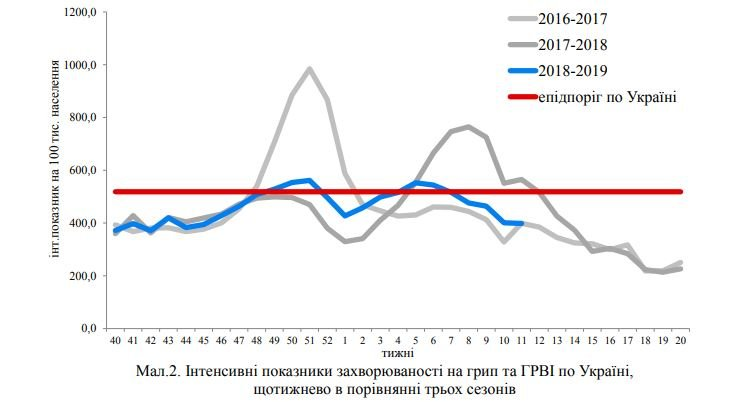 Захворюваність на грип та ГРВІ в Україні: 11-17 березня